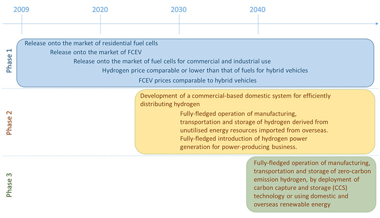 Publications - IEA Advanced Fuel Cells